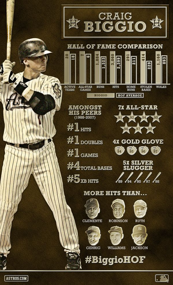 Houston Astros Infographic for Craig Biggio's Hall of Fame campaign