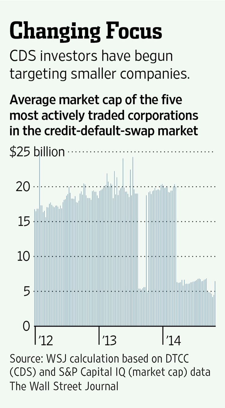 credit default swap And this is where credit default swaps come in in an ideal world, i would give  corporation a, i would give them $1 billion and then maybe they would annually .