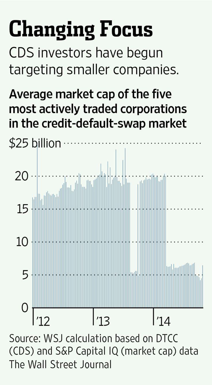 Credit-Default Swaps Get Activist New Look - WSJ