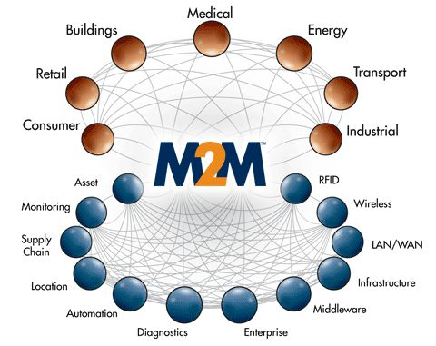 Global Overview of M2M