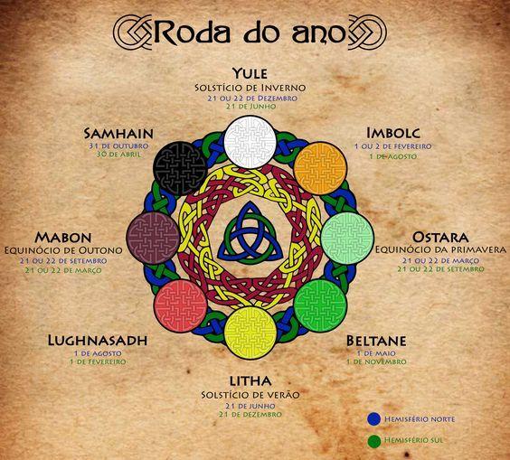 Roda do Ano (Wheel of the Year)  A #RodaDoAno mostra os 8 #Sabbats comemorados pelos Celtas. Yule, Ostara, Litha e Mabon datam, respectivamente, Solstício de Inverno, Equinócio de Primavera, Solstício de Verão e Equinócio de Outono. Imbolc, Beltane, Lughnasadh (Lammas) e Samhain marcam inícios e fins de estações, sendo respectivamente, primavera, verão, outono e inverno.  Leia mais no site: http://www.santuariolunar.com.br/p/calendario.html  #Wicca #Witchcraft #Sabbath #Whelloftheyear…