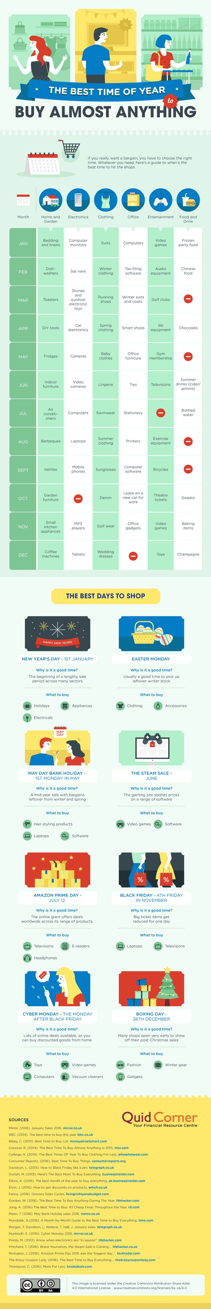 The Best Time of Year to Buy Almost Anything #Infographic #Retail