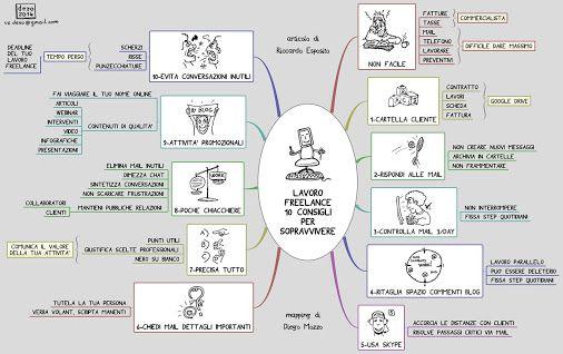 """#Mindmap di Diego Mozzo dell'articolo: """"Lavoro #Freelance: 10 Consigli per Sopravvivere"""" di Riccardo Esposito, My Social Web"""