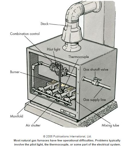 diy how to clean gas furnace flue