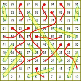 Snakes and ladders: Where the snakes are stochastic processes and the ladders are unreliable...