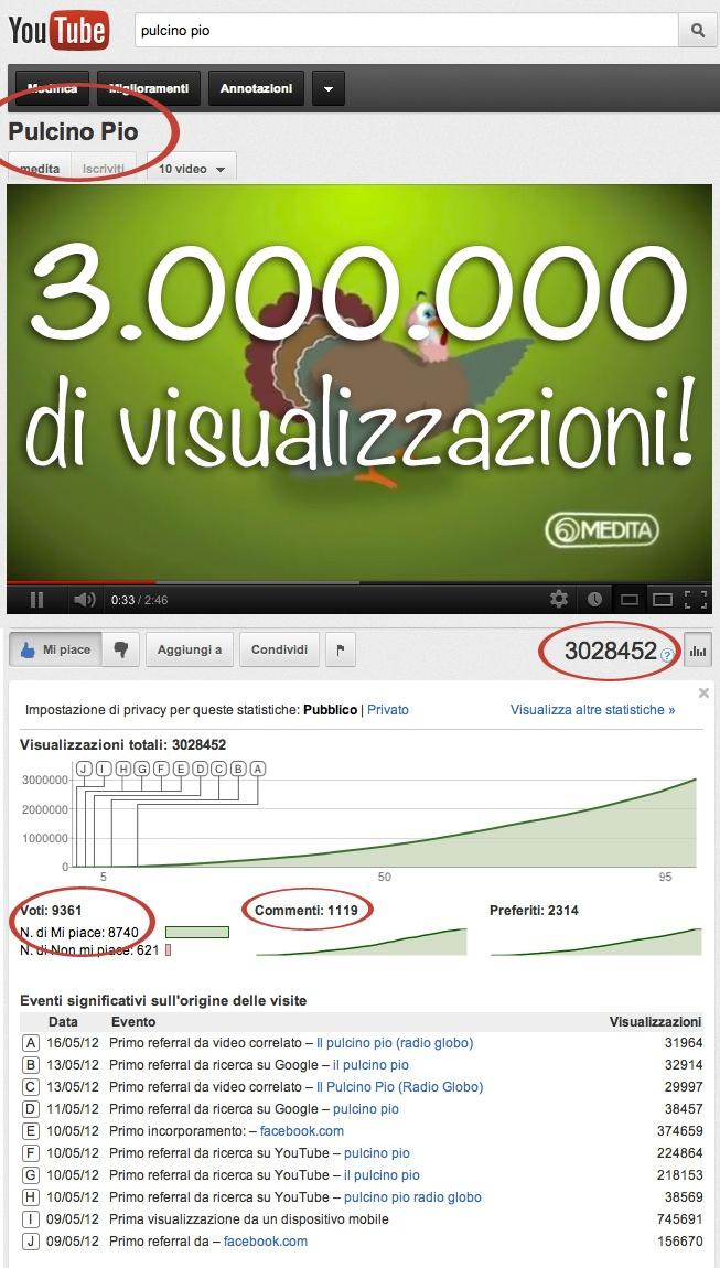 20 Luglio 2012: Pulcino Pio raggiunge i tre milioni di visualizzazioni su YouTube! Sembra sia stato visto in centro a Roma mentre firmava autografi...