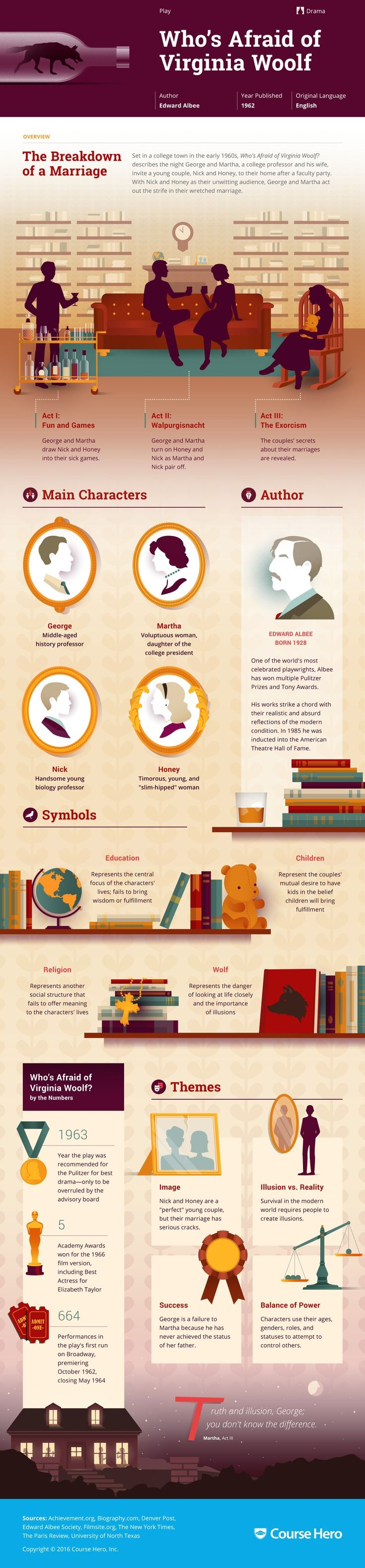 This 'Who's Afraid of Virginia Woolf?' infographic from Course Hero is as awesome as it is helpful. Check it out!