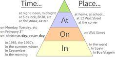 Como usar as preposições IN, ON, AT ~ Rede Inglesa - Dicas de Inglês