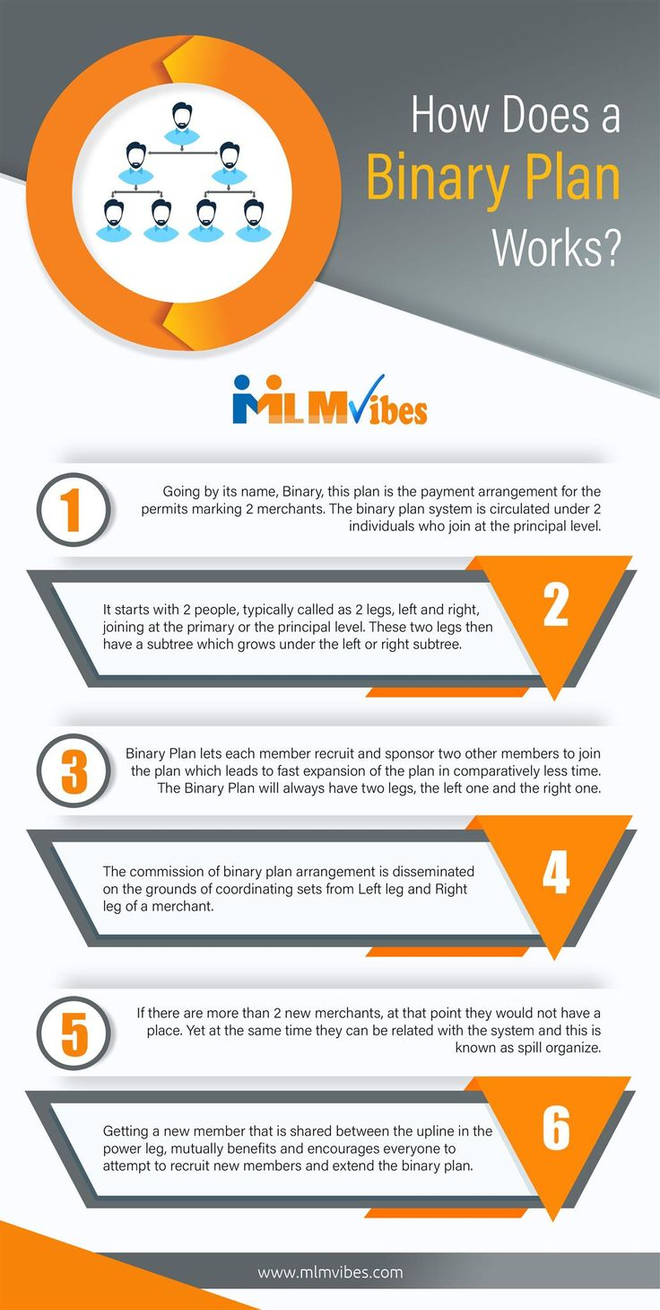 How Does A Binary Plan Works? The Binary MLM software is one of the most popular MLM compensation plan which turned with the quality response from various MLM companies. Binary MLM plan is based on a matrix of two. This means that you can only sign up or recruit 2 people into your first level down line.  Go through below infographic to know how does a binary plan MLM works. Read more https://www.mlmvibes.com/binary-mlm-plan-software.php