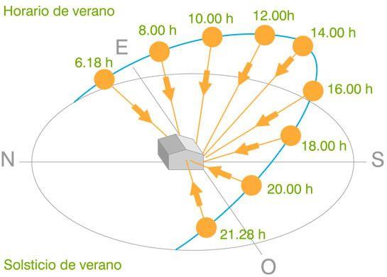 arquitectura_ecologica protecciones_solares_02