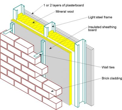 metsec construction png 400 361 brick cladding steel on construction wall structure general info id=48521
