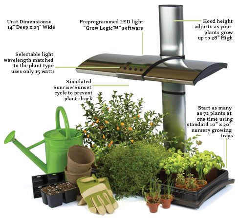LED KITCHEN GARDEN  alternative countertop herb garden could be perfect for overseas. Its dual