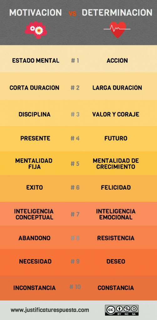 Motivación vs determinación #infografia #infographic #education