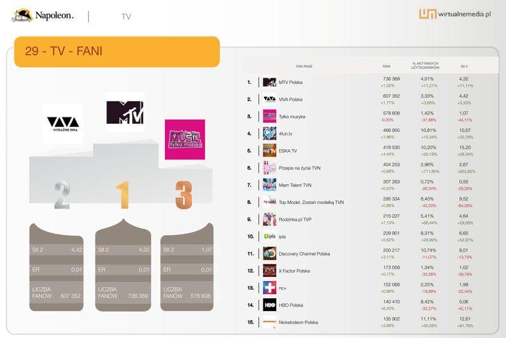 """15 największych fan page'y w kategorii """"TV"""" w sierpniu 2013. Dane pochodzą z raportu Social Brand Footprint opracowanego przez Napoleoncat.com platformę do zarządzania i analizy mediów społecznościowych. Raport ilustruje aktywność marek na Facebooku, YouTube i Twitterze."""