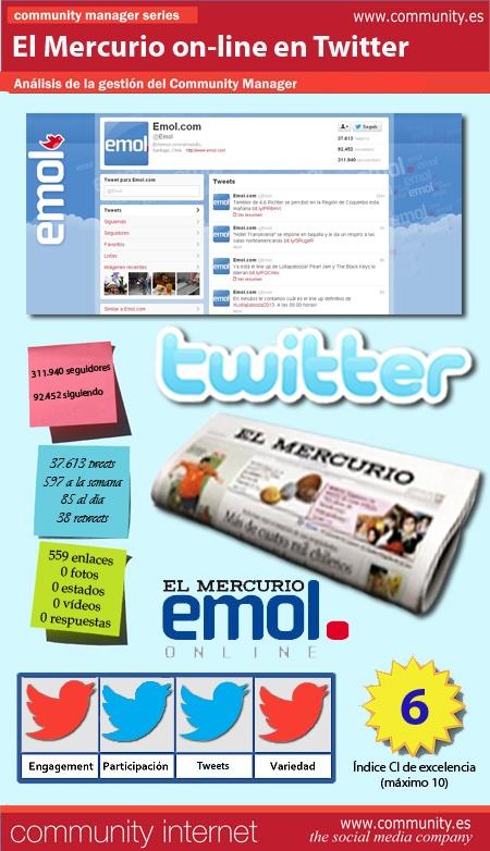 Con motivo del Seminario Redes Sociales y Empresa, organizado y certificado por la U. Católica de Chile, del 8 al 10 de octubre, hemos analizado, durante una semana, la gestión del servicio de Community Manager en Twitter de la versión on-line del diario chileno El Mercurio (@Emol).