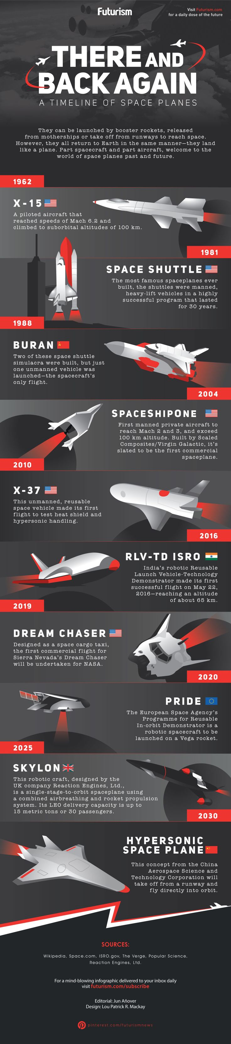 They're the ultimate spacecraft: they launch into orbit and land on the Earth like an airplane.   Meet the space planes.  https://futurism.com/images/there-and-back-again-a-timeline-of-space-planes-infographic/?utm_campaign=coschedule&utm_source=pinterest&utm_medium=Futurism&utm_content=There%20And%20Back%20Again%3A%20A%20Timeline%20of%20Space%20Planes%20%5BINFOGRAPHIC%5D