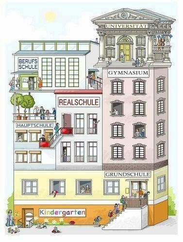 95 best Lessons - German images on Pinterest German language - schüller küchen händlersuche