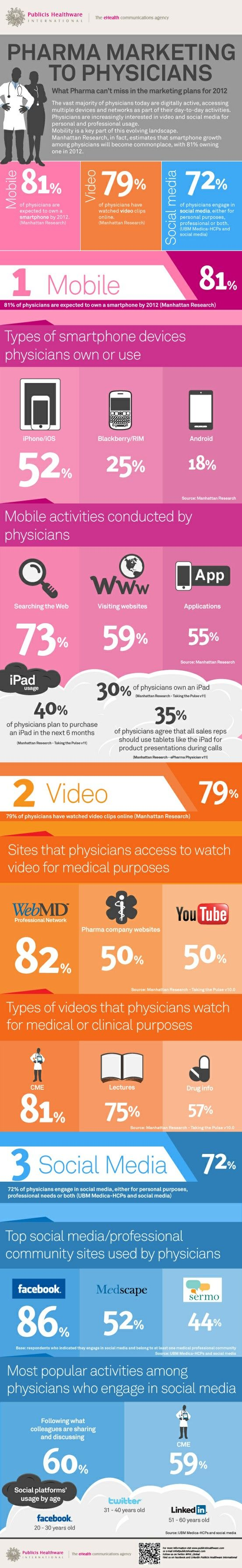 Great interesting infographic: 72% of physicians use social media for professional purposes, personal or both.