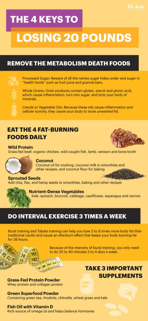 How to lose 20 pounds - Dr. Axe