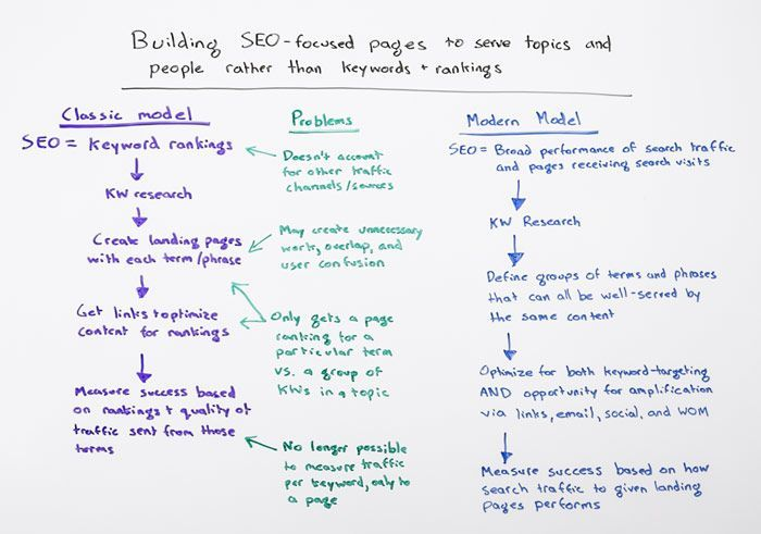 New vision of #SEO