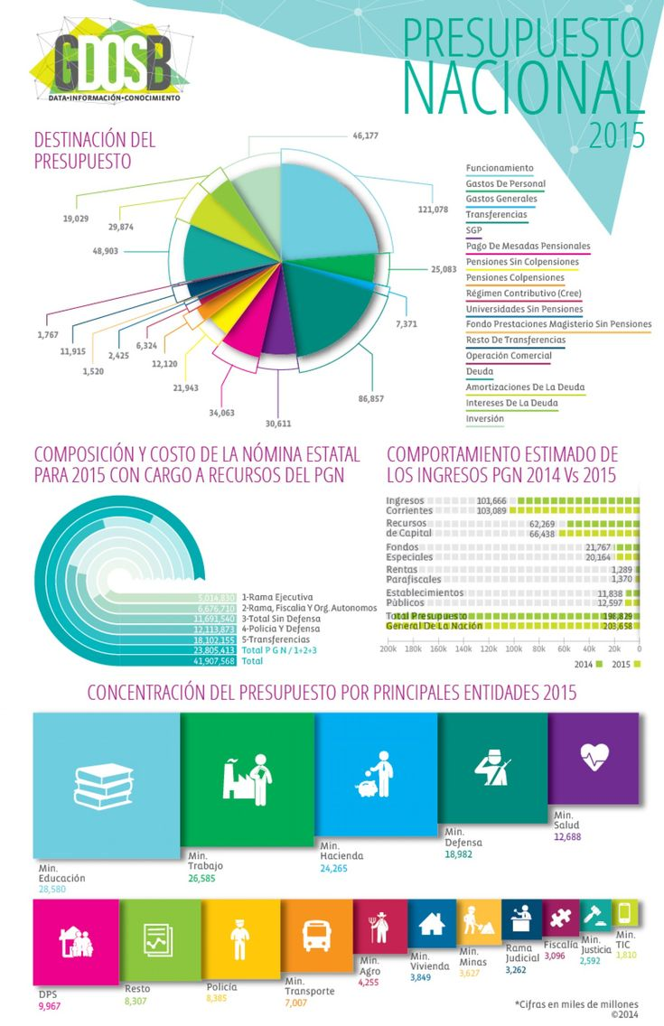 Presupuesto Nacional 2015 / National Budget 2015 (Colombia) Infographic