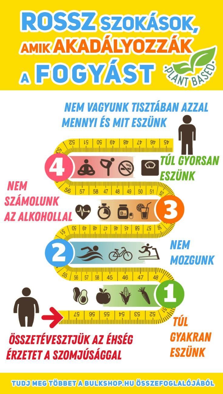 testzsírvesztés nem fogyás)