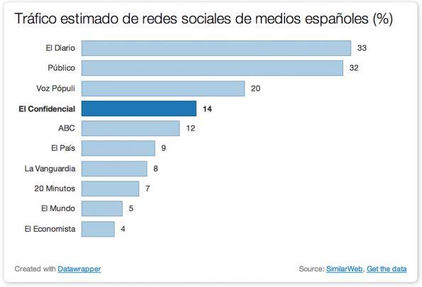 Tráfico que las redes sociales llevan a los medios españoles