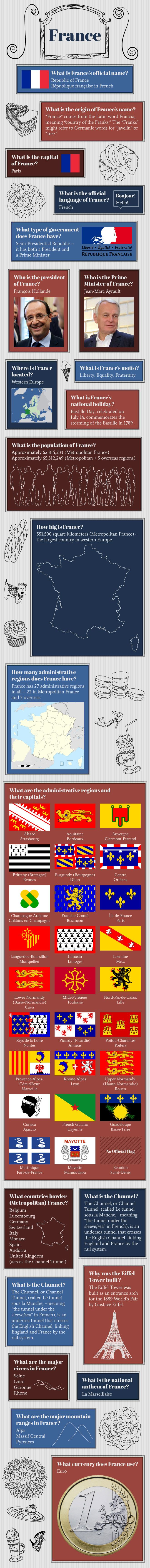 #Infographic of #France Fast Facts http://www.mapsofworld.com/pages/fast-facts/infographic-of-france-fast-facts/