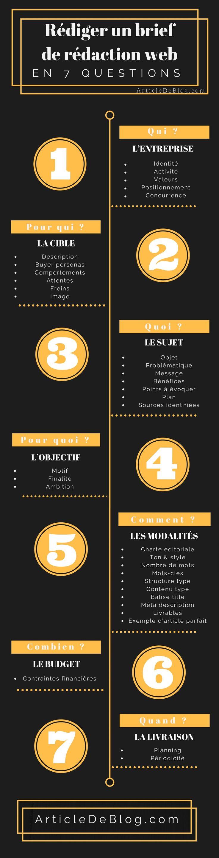 Le brief pour un rédacteur web en 7 questions centrales ! #ContentMarketing