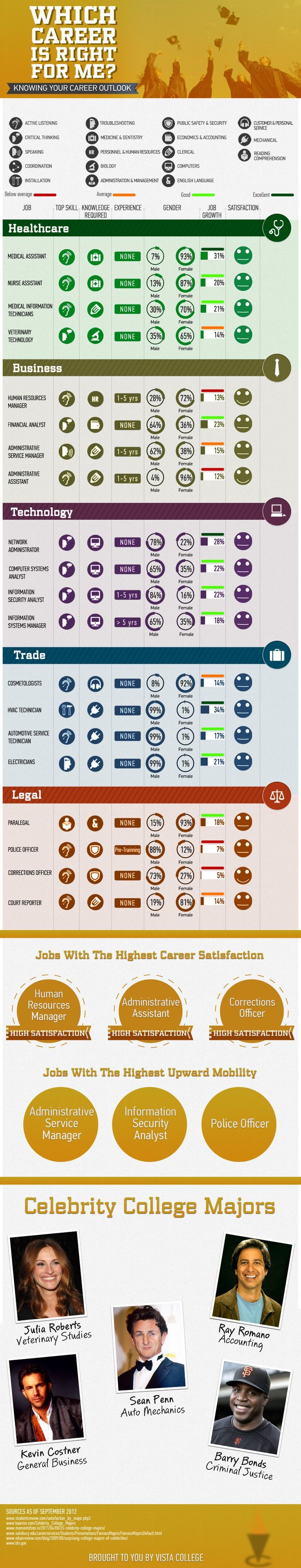 Which Career Might Be Right For Me [INFOGRAPHIC] by Vista College on @youtern