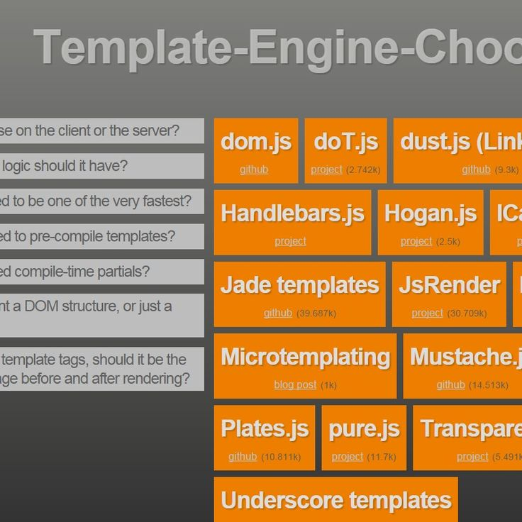 25 einzigartige template engine ideen auf pinterest thomas so you need a template engine pronofoot35fo Choice Image