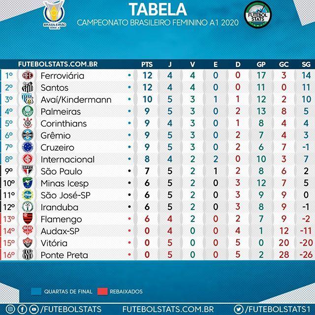 Confira A Tabela Do Campeonato Brasileiro Feminino Parceiros Entreterse Em 2020 Campeonato Brasileiro Campeonato Brasileiro Feminino Tabela Do Campeonato Brasileiro