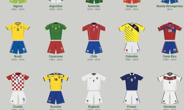 World Cup kits (uniforms) through the ages – interactive guide