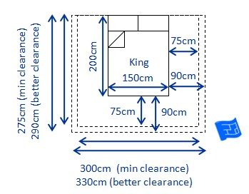 Dimensions of a king bed (150 x 200cm - w x l)and clearances required - both minimum (75cm) and recommended (90cm)clearances.