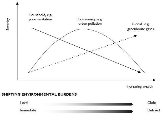 Environmental determinants of disease | Health Knowledge