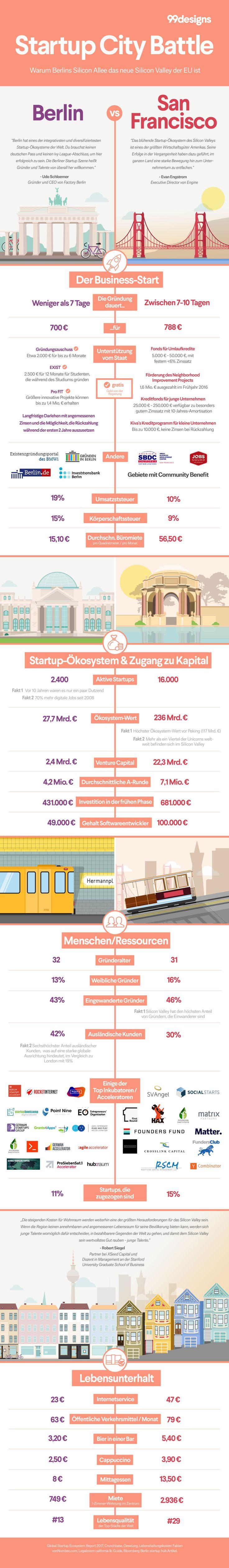 29 best Infographics images on Pinterest | Soziale medien, Haarnetz ...