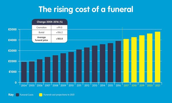 The average cost of a funeral plan is rising on a yearly basis and isn't set to slow down. You can lock in these prices now before your hit with a bill at a later date.