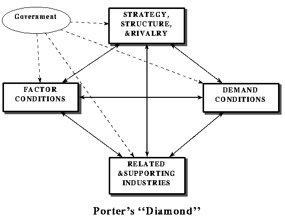 porter s diamond microsoft Porter 5 forces analysis video game sector, threat of substitute products or services, threat of new entrants, bargaining power of customers, bargaining power of suppliers, intensity of competitive rivalry.