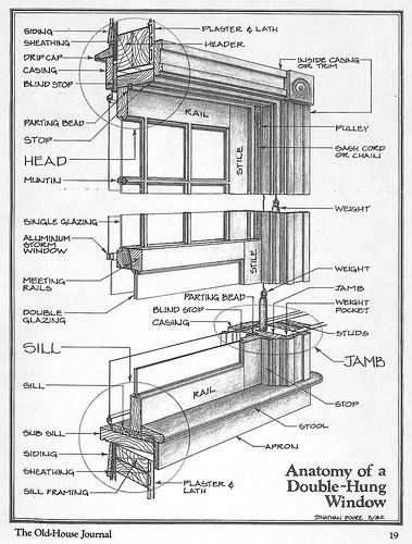 Double-hung window diagram.