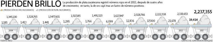Pierden brillo | El Economista  http://eleconomista.com.mx/infografias/2014/04/04/pierden-brillo