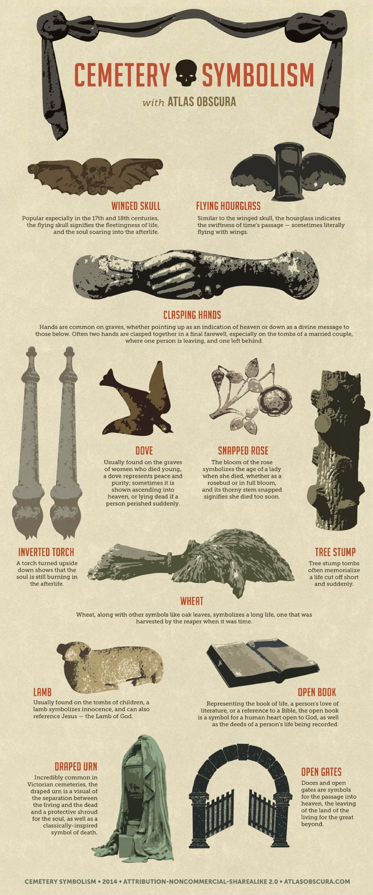 This cemetery symbolism infographic from Atlas Obscura details the meaning of the most commonly used decorative gravestone markers.