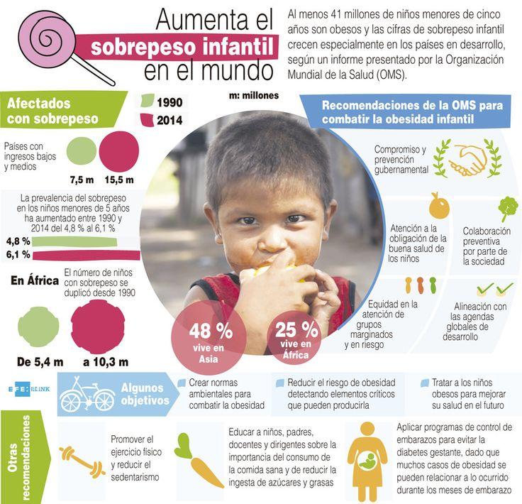Infografía del informe sobre obesidad infantil de la OMS. / Efe