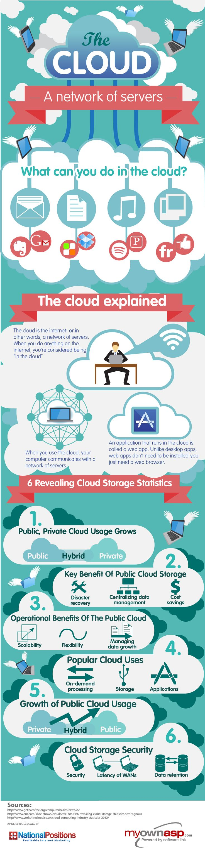 La nube: una red de servidores #infografia #infographic