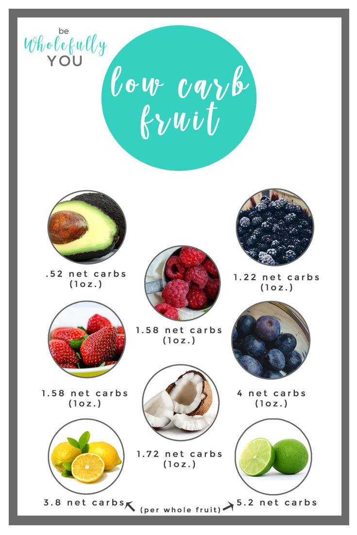 Images Collection of Keto Diet: Keto Diet Keto Fruit