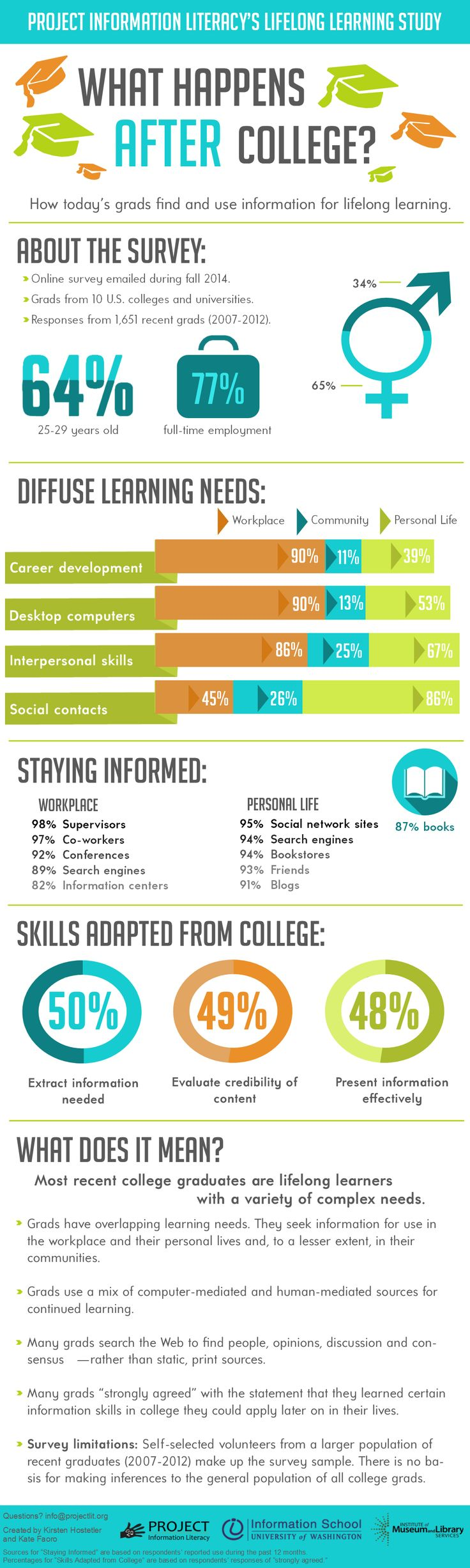 How Todayu0027s #grads Find And Use Information For Lifelong · College  ReadyCollege TipsInformation ...