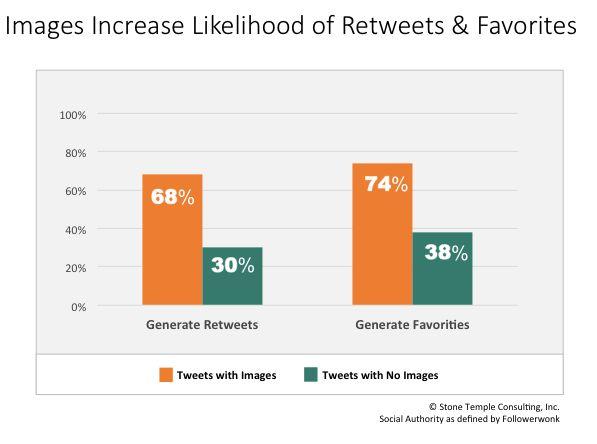 Powerful. Insightful. #Twitter Study of 4M #Tweets Reveals Key #Engagement Factors