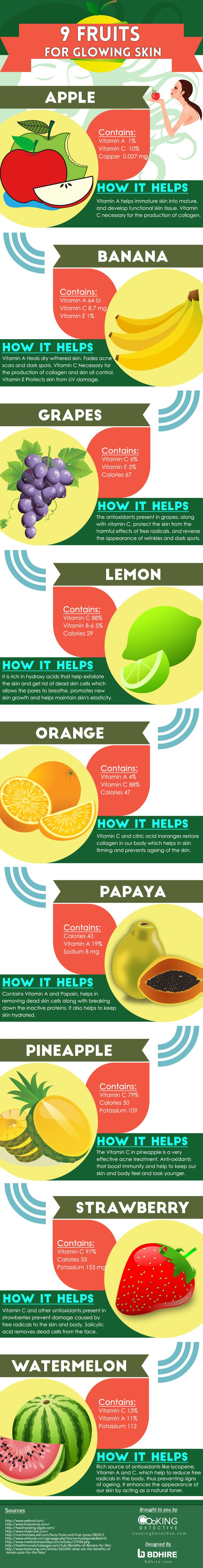 Do you know that the secret to a glowing skin in fruits? Check out which fruits best for glowing skin.