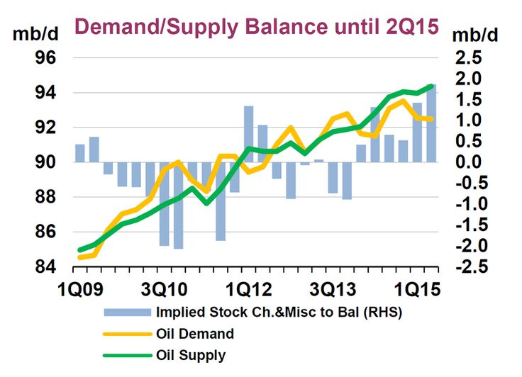 (International Energy Agency) the falling demand and increase in supply of Oil