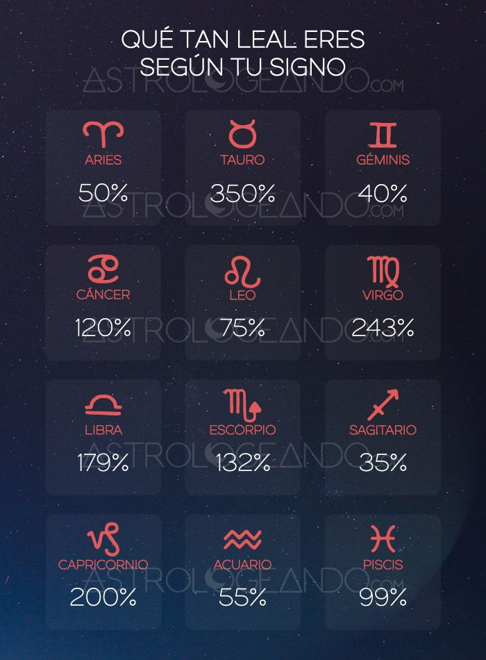 Qué tan leal eres según tu signo #Astrología #Zodiaco #Astrologeando