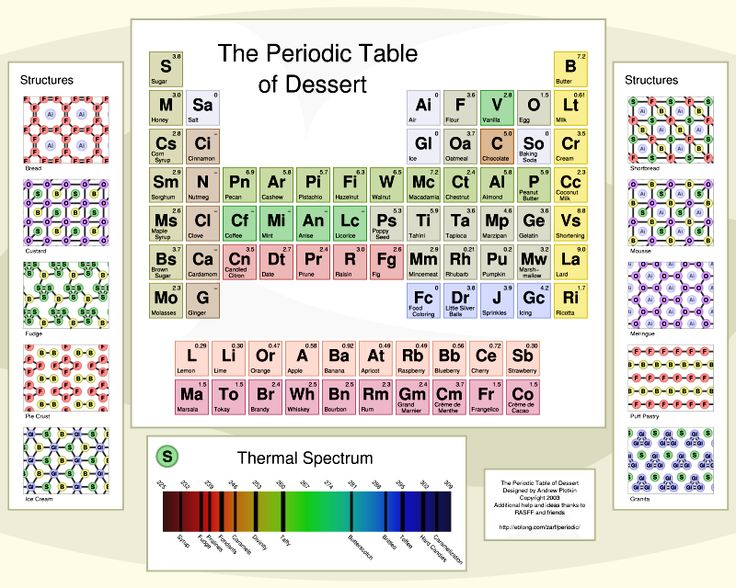 8 best Periodic Table of Spices and Herbs images on Pinterest - fresh periodic table of elements with everything labeled on it